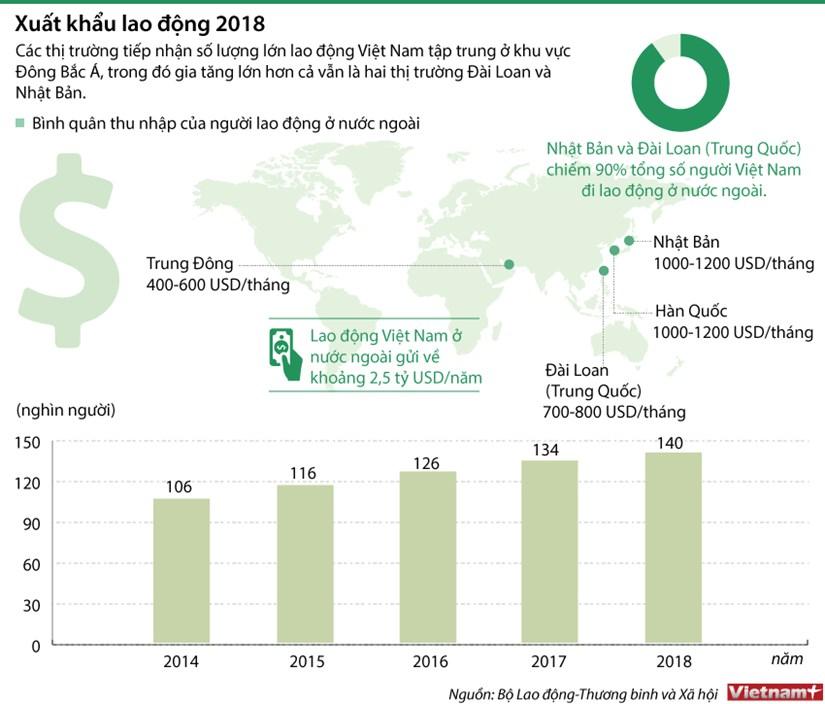 [Infographics] Hon 140.000 lao dong di lam viec o nuoc ngoai hinh anh 1