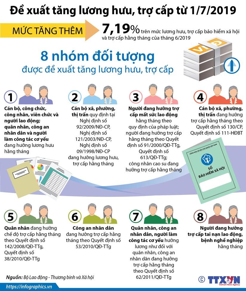 [Infographics] De xuat tang luong huu, tro cap tu 1/7/2019 hinh anh 1