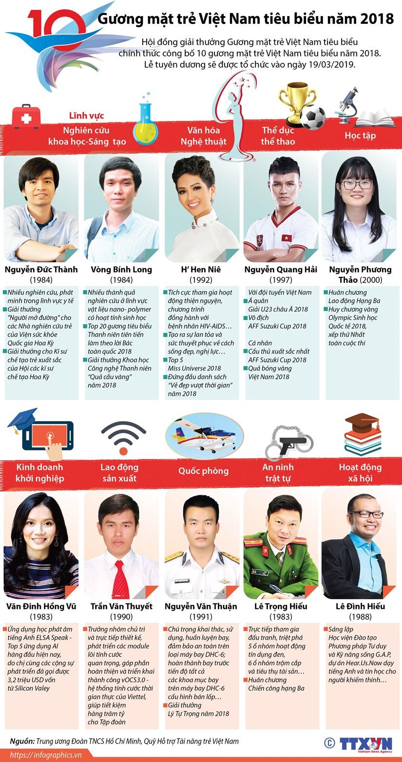 [Infographics] 10 Gương mặt trẻ Việt Nam tiêu biểu năm 2018