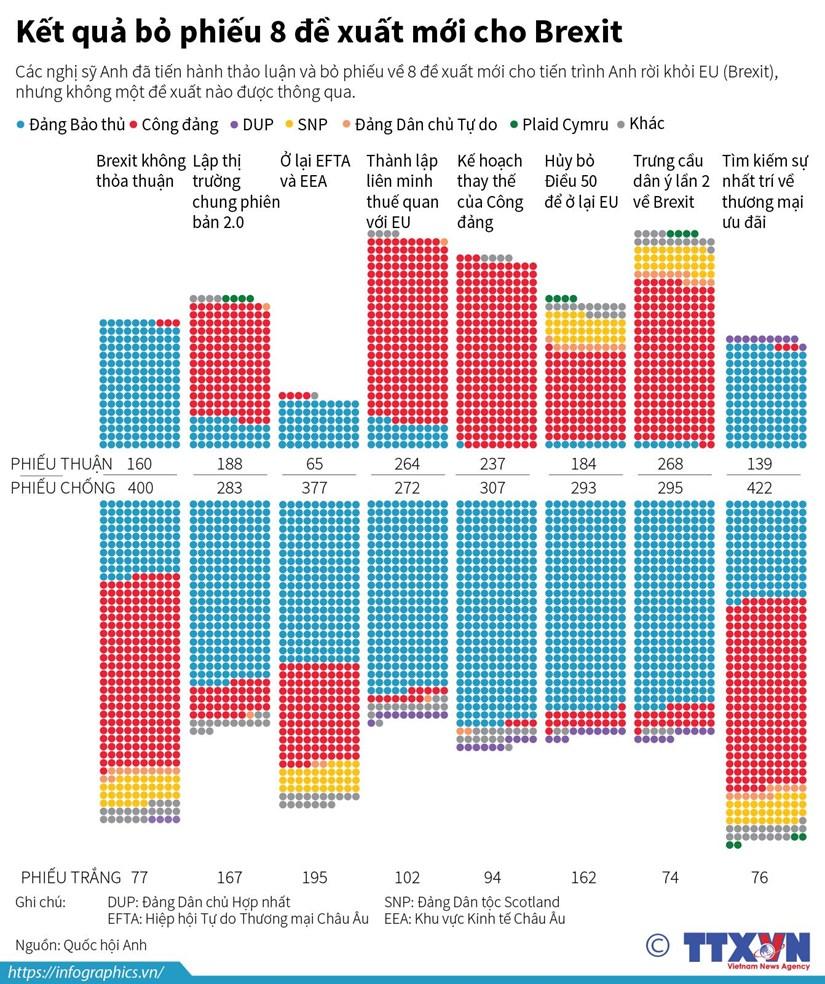 [Infographics] Ket qua bo phieu 8 de xuat moi cho Brexit hinh anh 1
