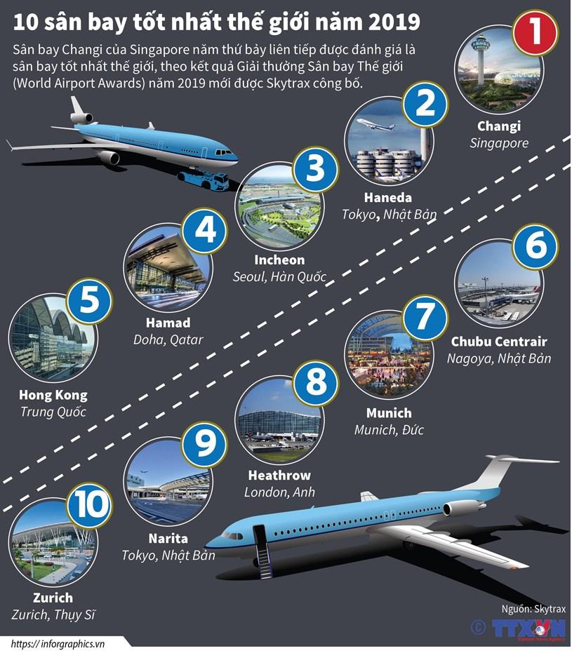 [Infographics] Xep hang 10 san bay tot nhat the gioi nam 2019 hinh anh 1