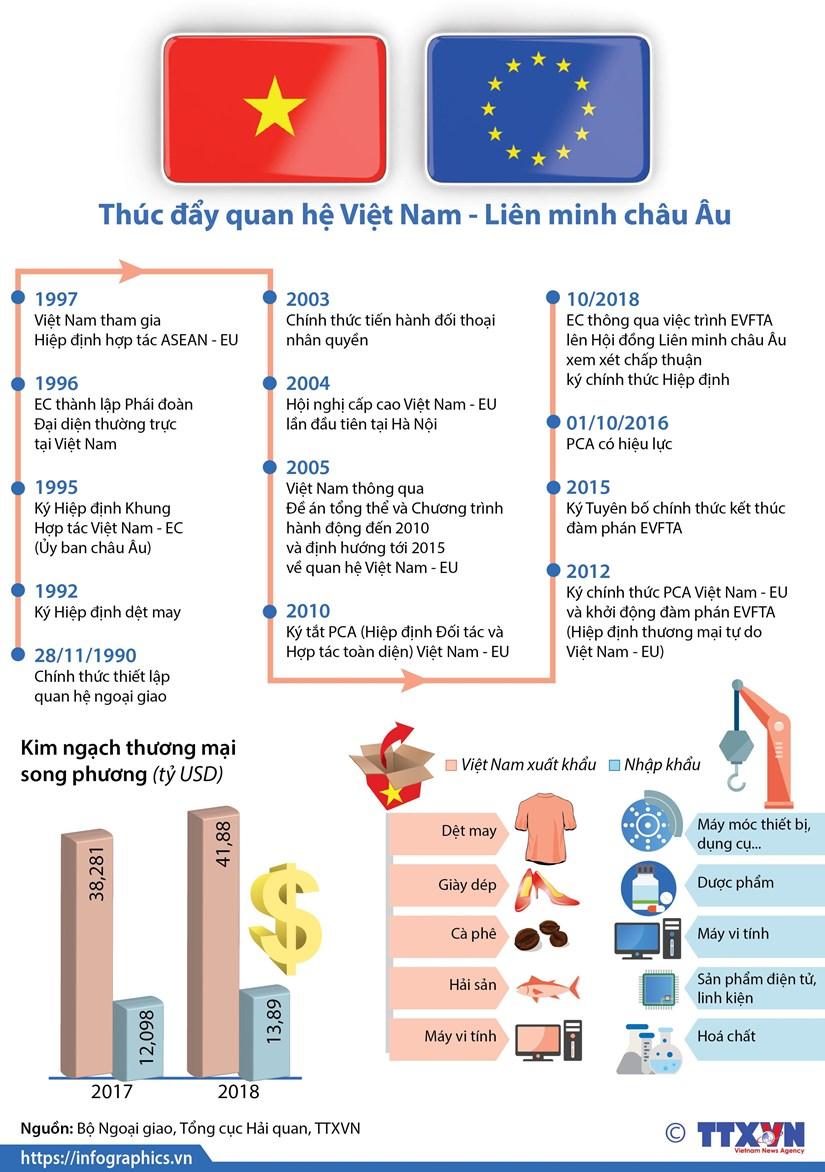 [Infographics] Thuc day quan he Viet Nam-Lien minh chau Au hinh anh 1