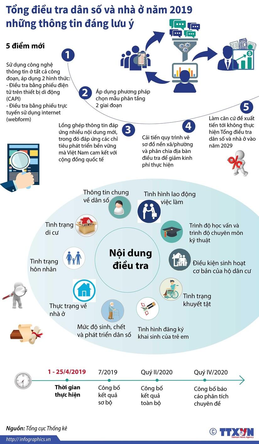 [Infographics] Tong dieu tra dan so va nha o toan quoc nam 2019 hinh anh 1