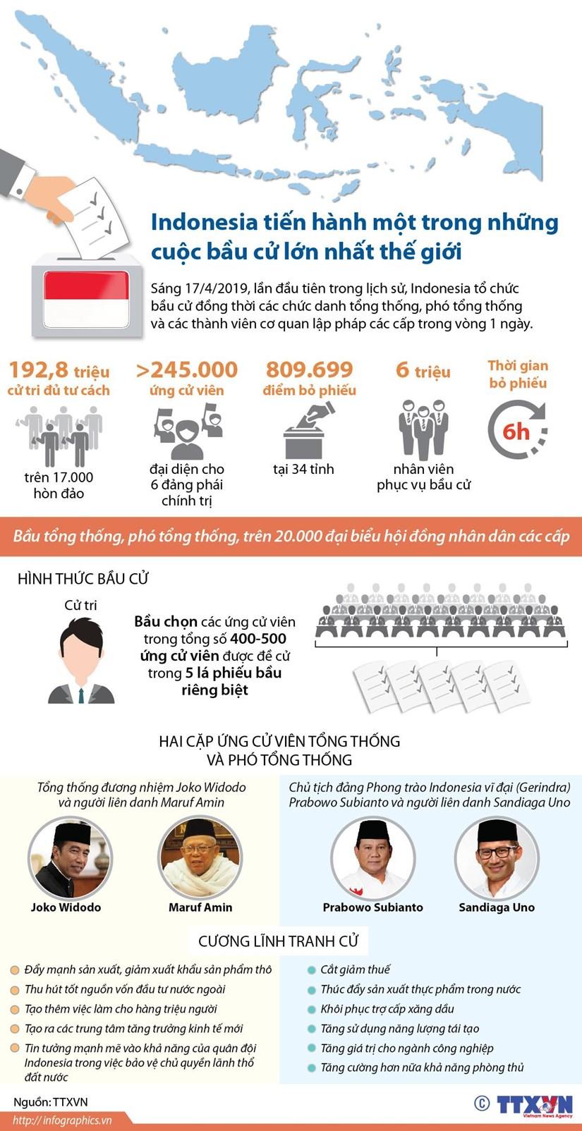 [Infographics] Indonesia to chuc bau cu lon lan dau tien trong lich su hinh anh 1