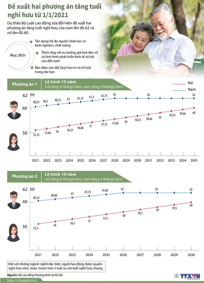 [Infographics] De xuat hai phuong an tang tuoi nghi huu tu 1/1/2021 hinh anh 1