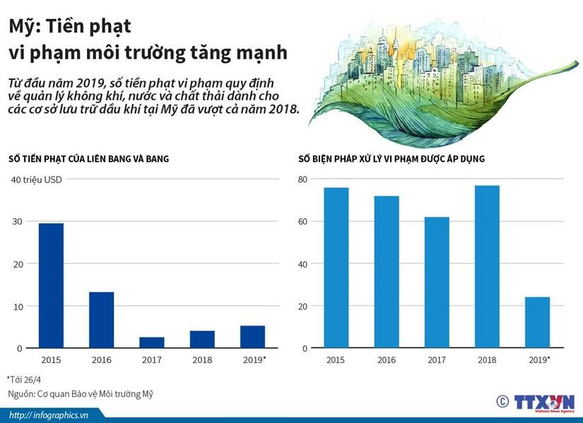 [Infographics] My: Tien phat vi pham moi truong tang manh hinh anh 1