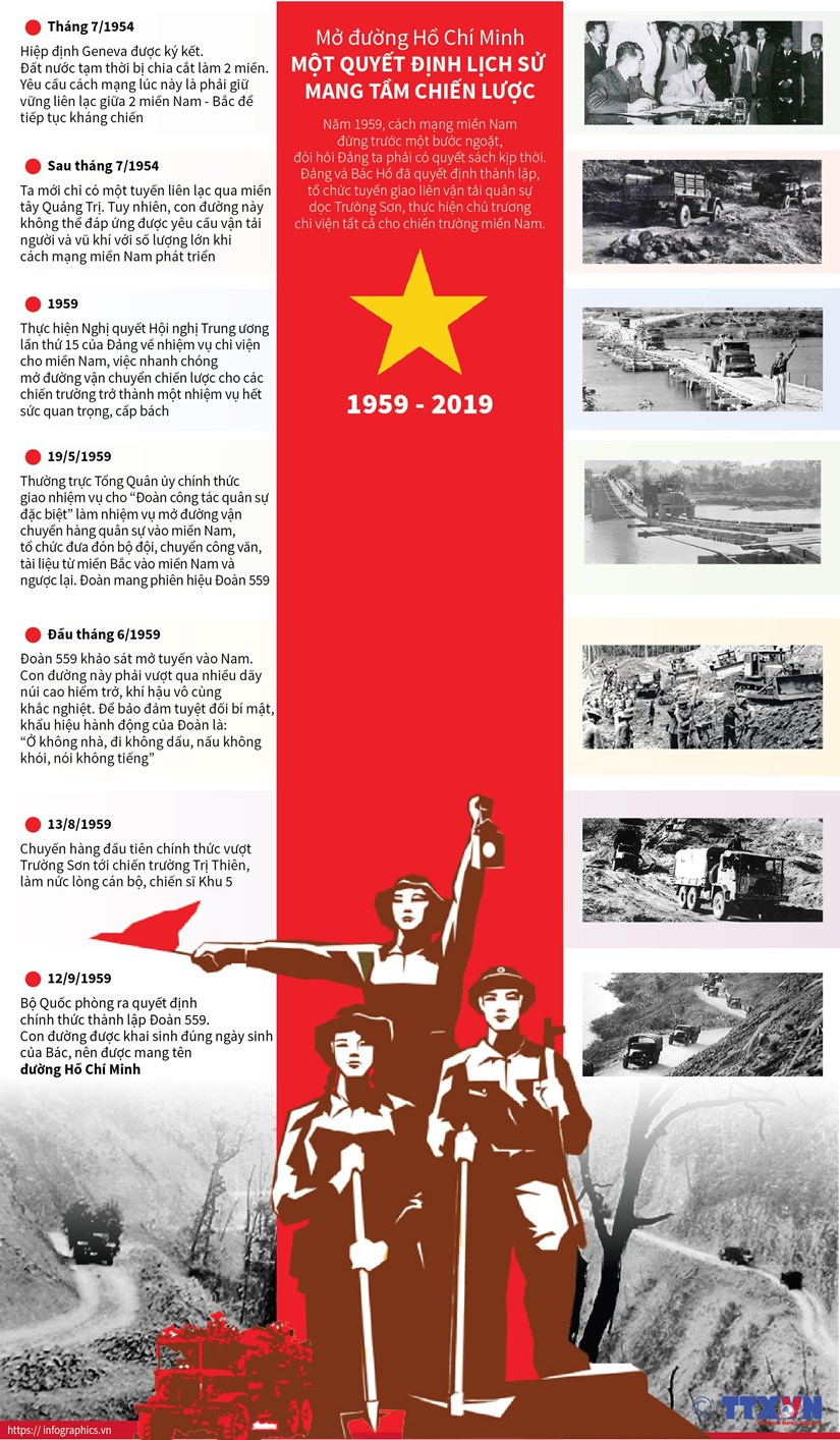 [Infographics] Mo duong Ho Chi Minh - Quyet dinh lich su chien luoc hinh anh 1