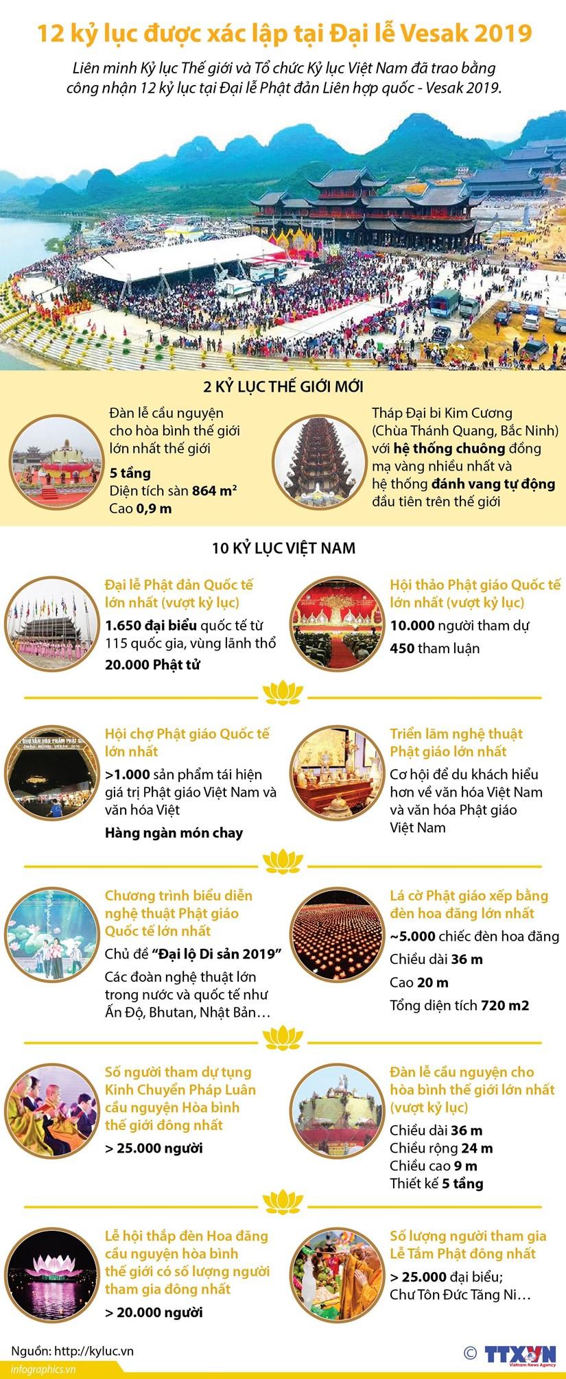 [Infographics] 12 ky luc duoc xac lap tai Dai le Vesak 2019 hinh anh 1