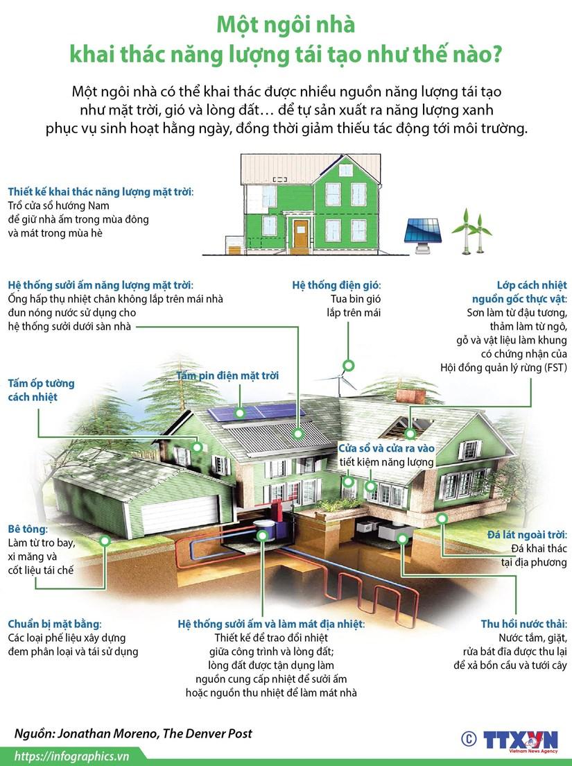 [Infographics] Mot ngoi nha khai thac nang luong tai tao nhu the nao? hinh anh 1