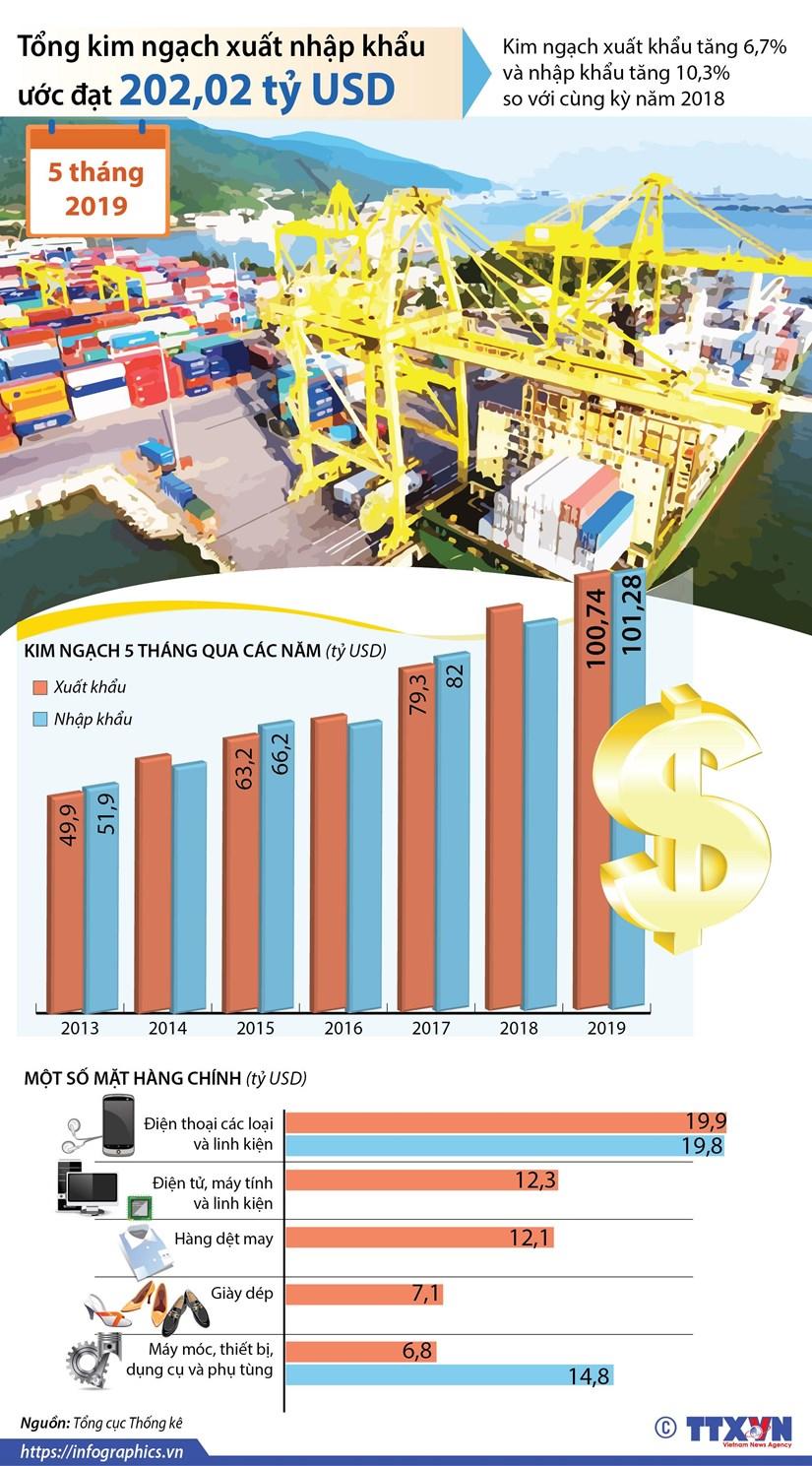 [Infographics] 5 thang, xuat nhap khau hang hoa uoc dat 202 ty USD hinh anh 1