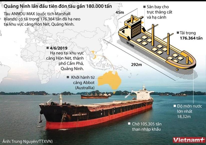 [Infographics] Quang Ninh lan dau tien don tau gan 18.000 tan hinh anh 1