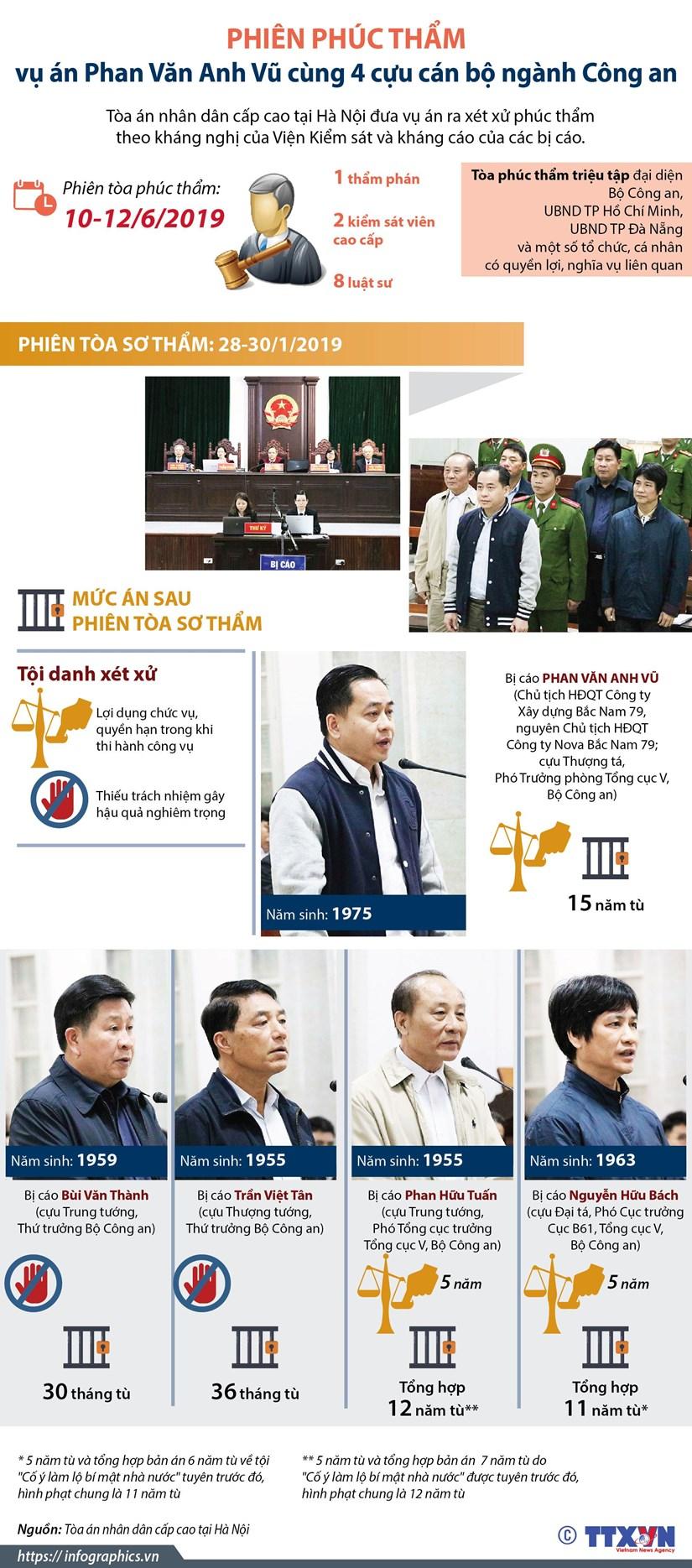 [Infographics] Mo phien phuc tham xet xu vu an Phan Van Anh Vu hinh anh 1