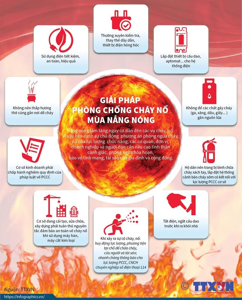 [Infographics] Giai phap phong chong chay no mua nang nong hinh anh 1