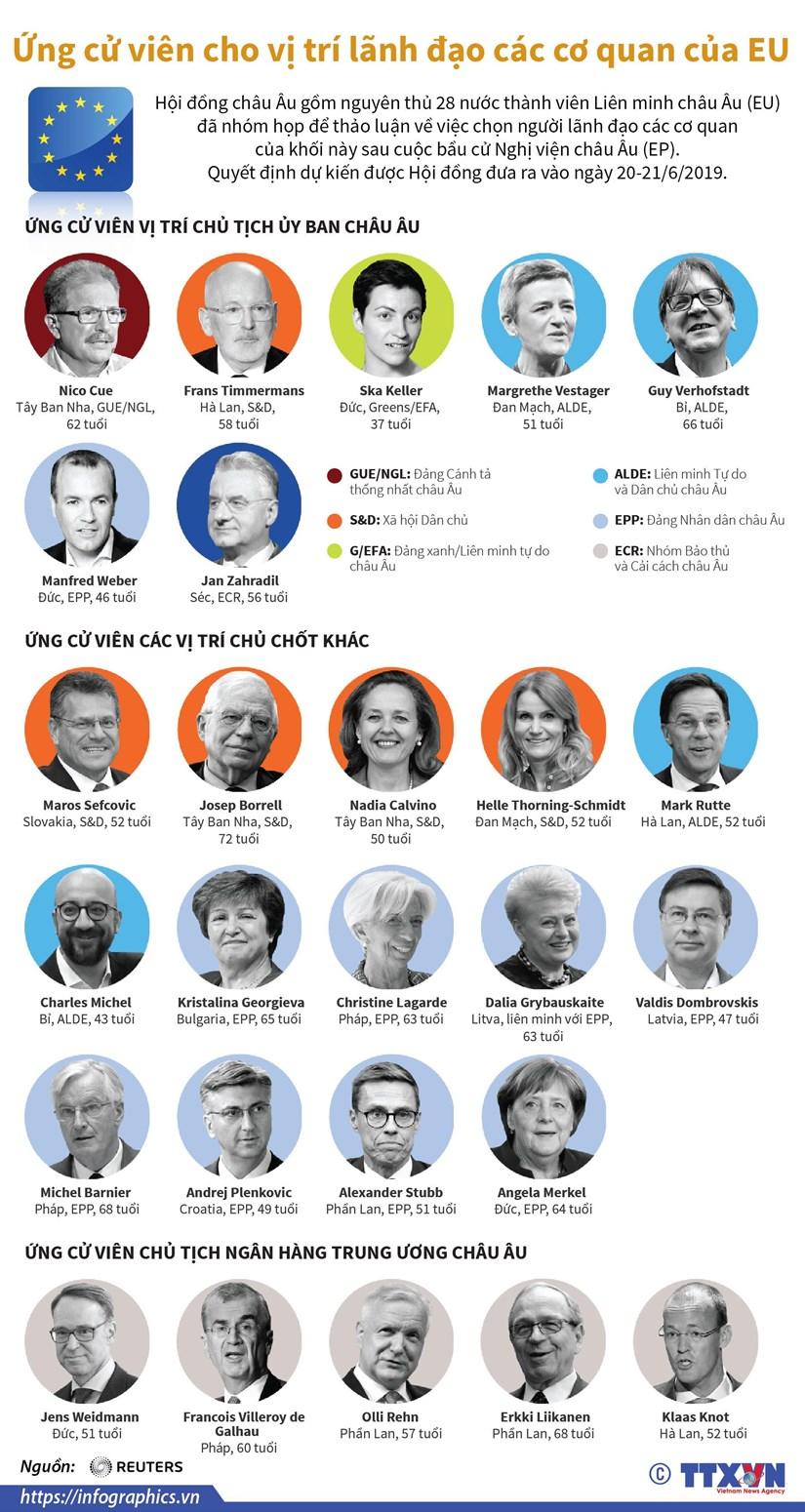 [Infographics] Ung cu vien cho vi tri lanh dao cac co quan cua EU hinh anh 1