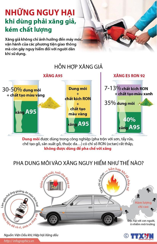 [Infographics] Nhung nguy hai khi dung phai xang gia, kem chat luong hinh anh 1