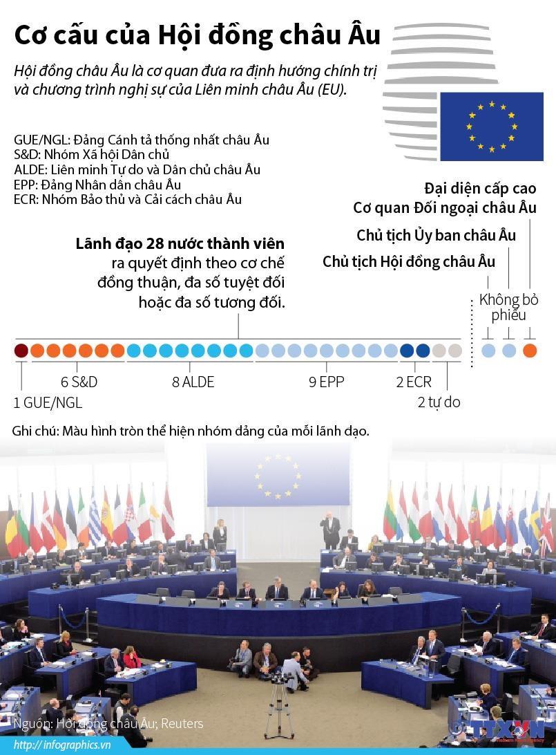 [Infographics] Co cau chinh thuc cua Hoi dong chau Au hinh anh 1
