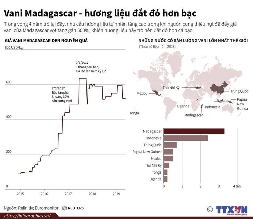 [Infographics] Vani Madagascar - huong lieu dat do hon bac hinh anh 1