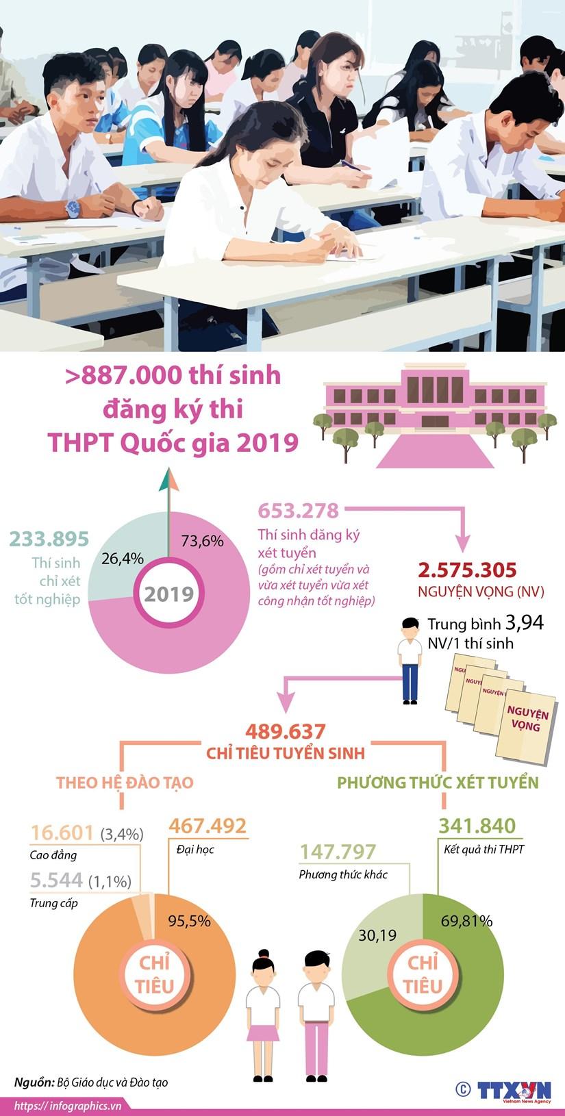 [Infographics] Hon 887.000 thi sinh dang ky thi THPT quoc gia 2019 hinh anh 1