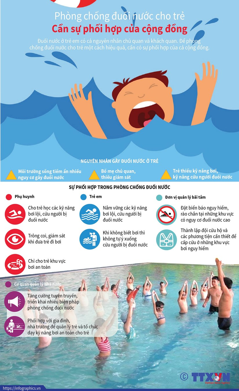 [Infographics] Cong dong can phoi hop phong chong duoi nuoc cho tre hinh anh 1