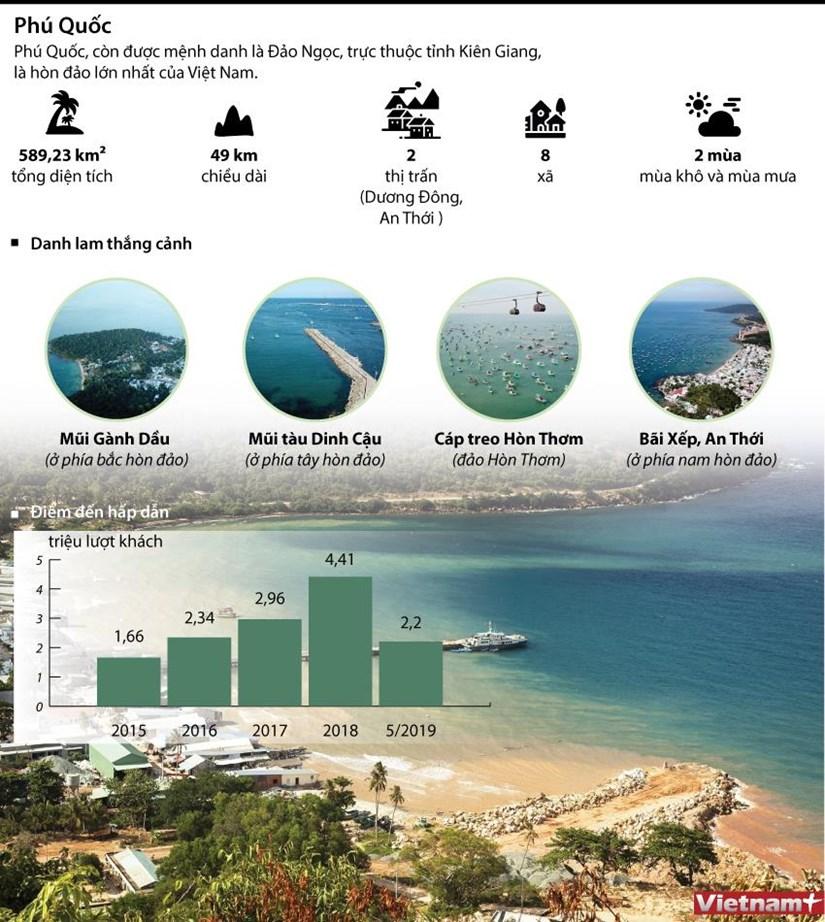 [Infographics] Phu Quoc - Hon dao ngoc thu hut cac du an du lich hinh anh 1