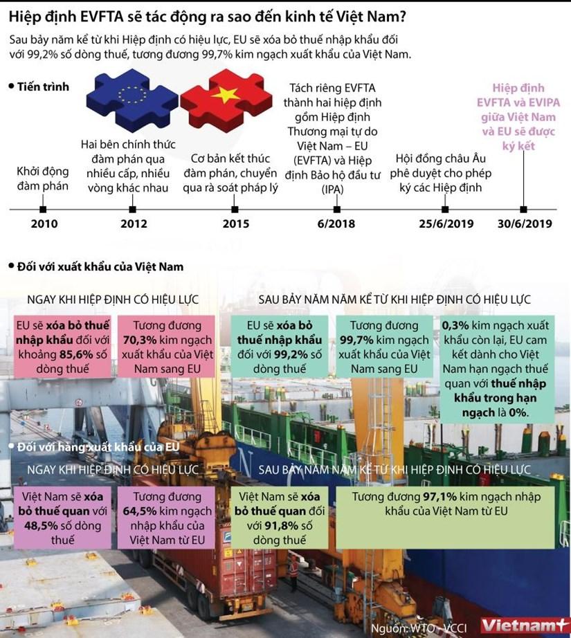 [Infographics] Tac dong cua EVFTA doi voi nen kinh te Viet Nam hinh anh 1