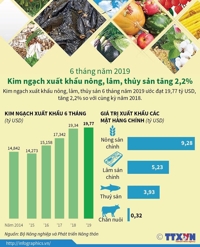 [Infographics] Kim ngach xuat khau nong, lam, thuy san tang 2,2% hinh anh 1