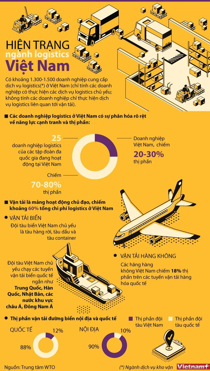 [Infographics] Hien trang nganh logistics tai Viet Nam hinh anh 1