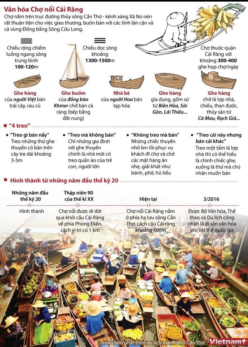 [Infographics] Cho noi Cai Rang - Di san van hoa phi vat the quoc gia hinh anh 1