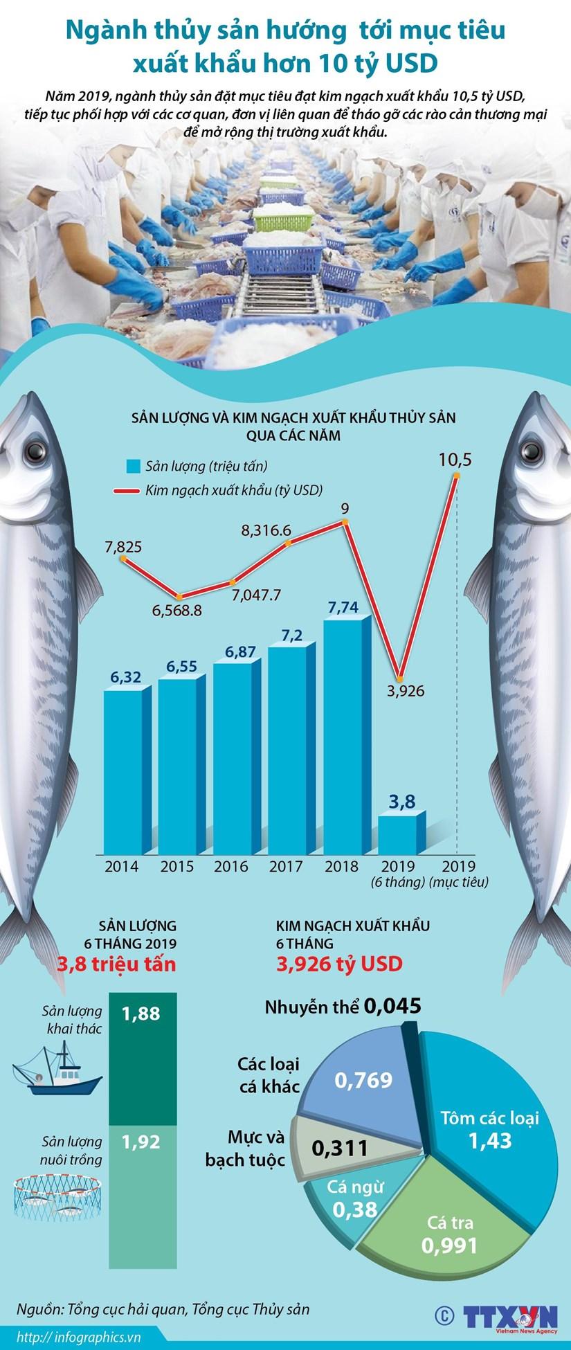 [Infographics] Thuy san huong toi muc tieu xuat khau hon 10 ty USD hinh anh 1