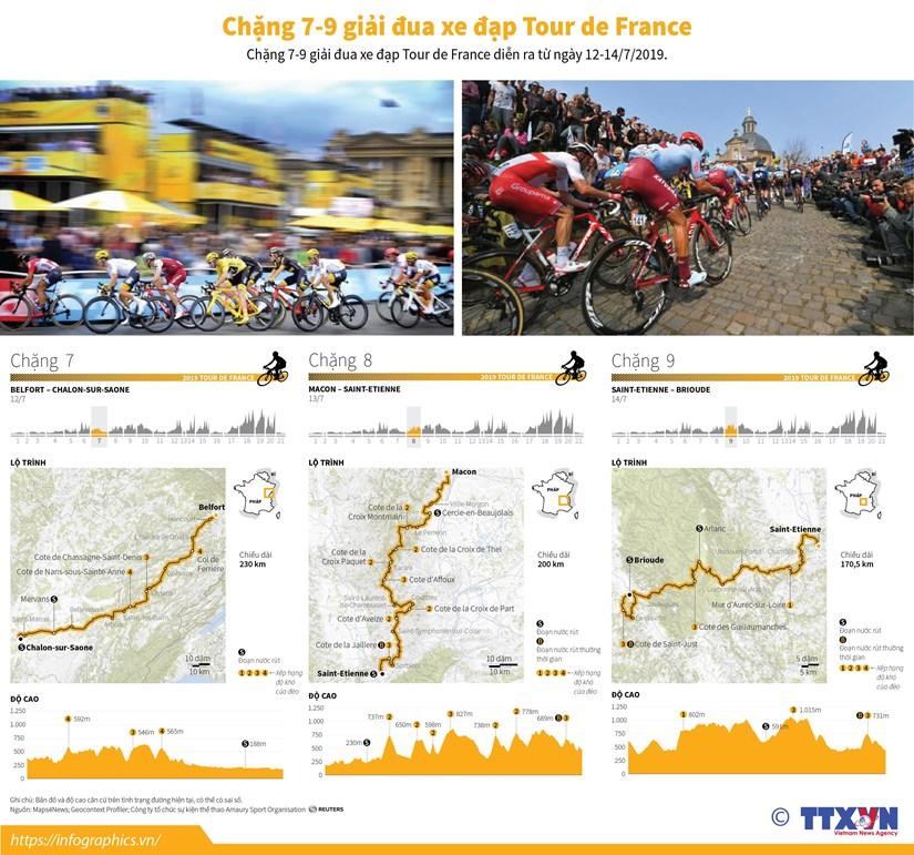 [Infographics] Chang 7-9 chang dua xe dap Tour de France hinh anh 1