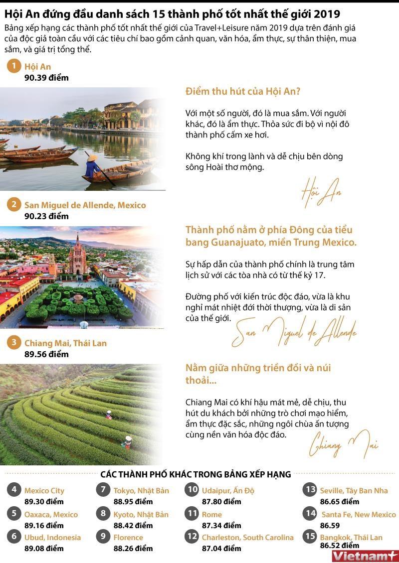 [Infographics] Hoi An dan dau danh sach 15 thanh pho tot nhat the gioi hinh anh 1