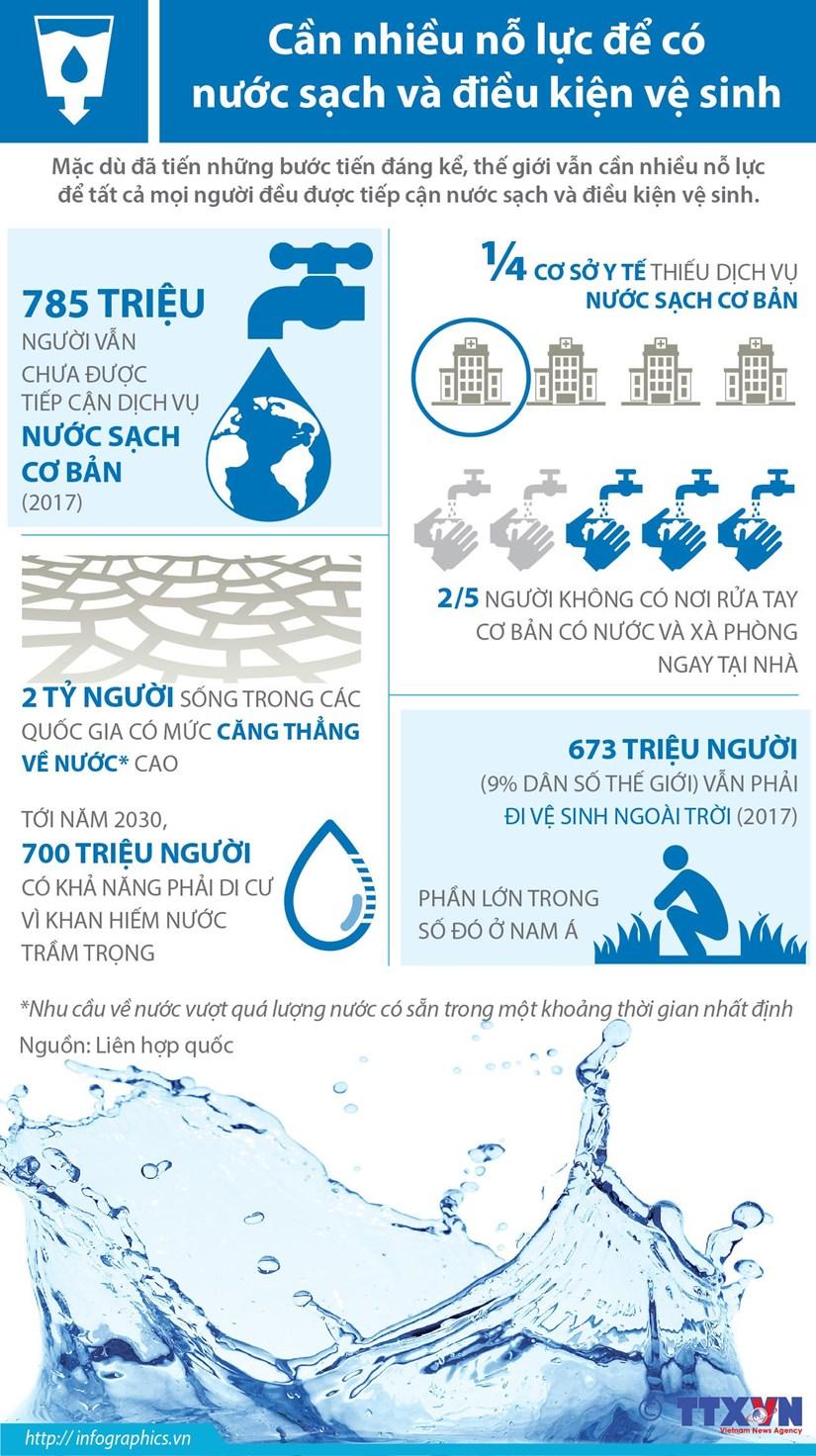 [Infographics] Can nhieu no luc de co nuoc sach va dieu kien ve sinh hinh anh 1