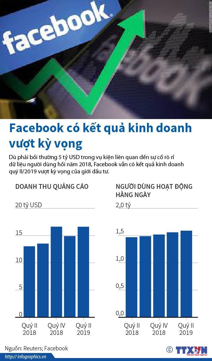 [Infographics] Facebook co ket qua kinh doanh vuot ky vong hinh anh 1