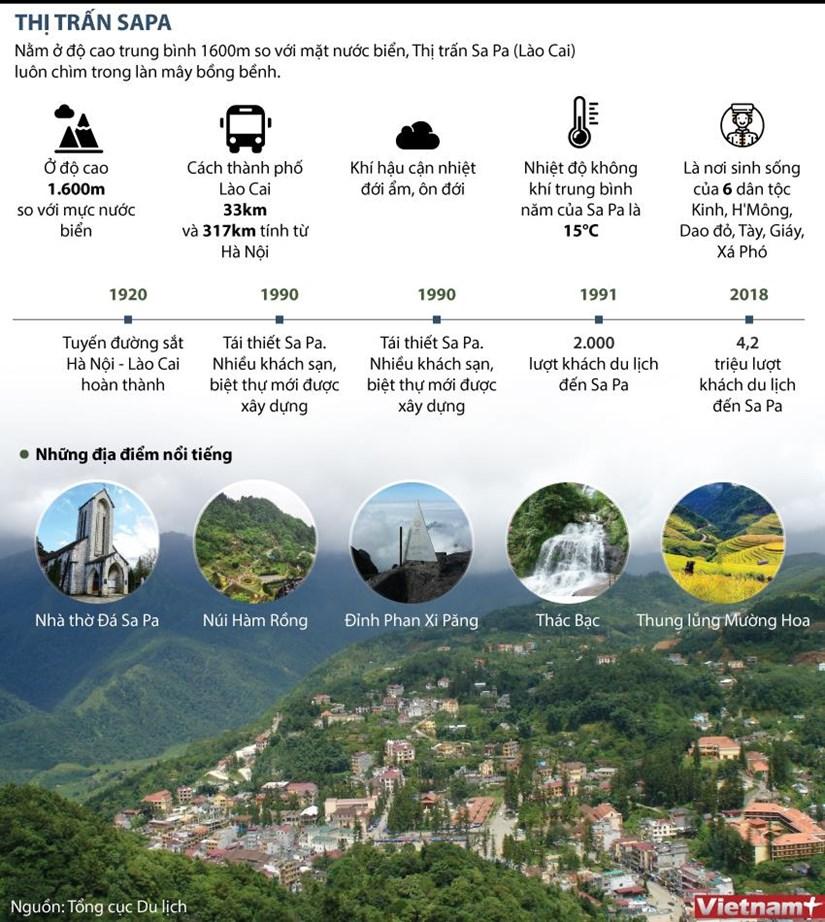 [Infographics] Thi tran Sa Pa - Diem den hap dan du khach hinh anh 1