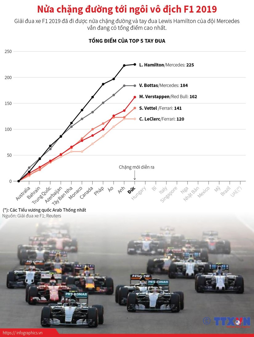 [Infographics] Nua chang duong toi ngoi vo dich F1 2019 hinh anh 1