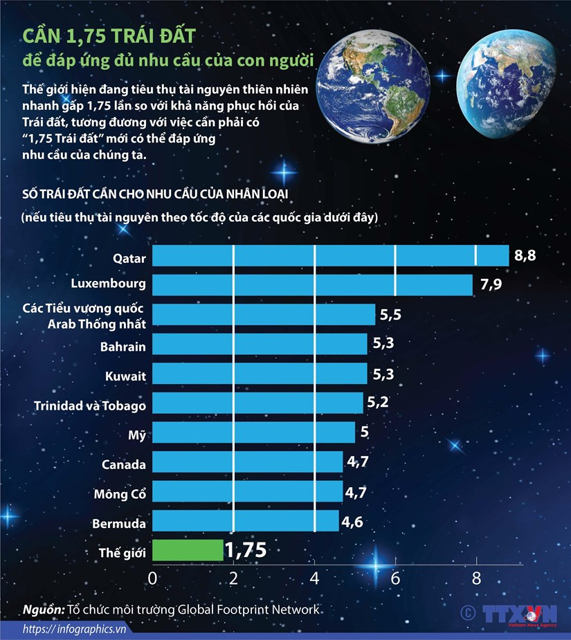 [Infographics] Can 1,75 Trai Dat de dap ung du nhu cau cua con nguoi hinh anh 1
