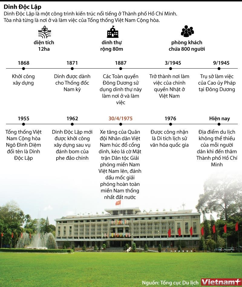 [Infographics] Kham pha di tich quoc gia dac biet Dinh Doc Lap hinh anh 1