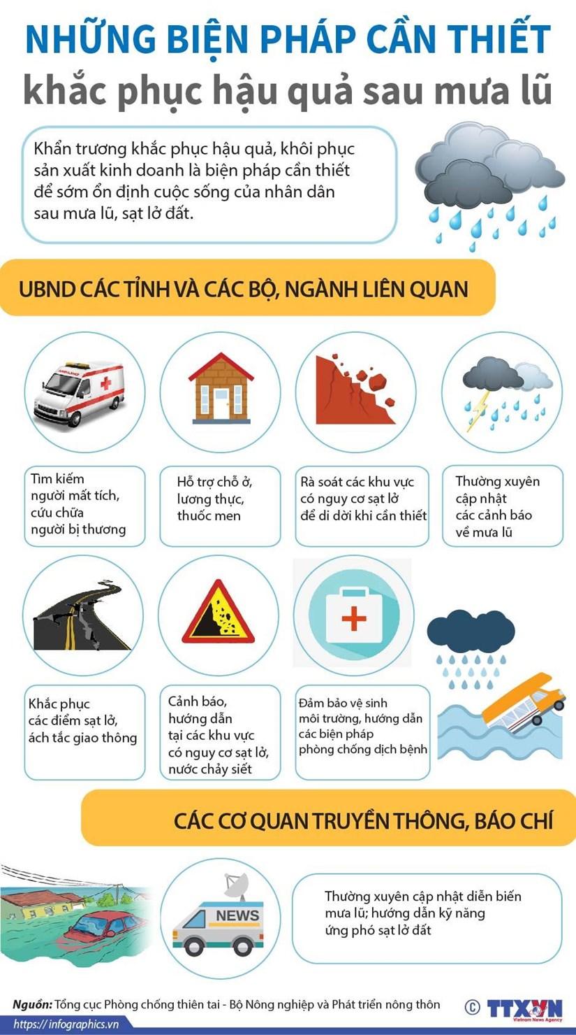 [Infographics] Nhung bien phap can thiet khac phuc hau qua sau mua lu hinh anh 1