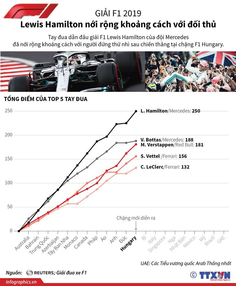 [Infographics] Giai F1: Lewis Hamilton noi khoang cach voi doi thu hinh anh 1