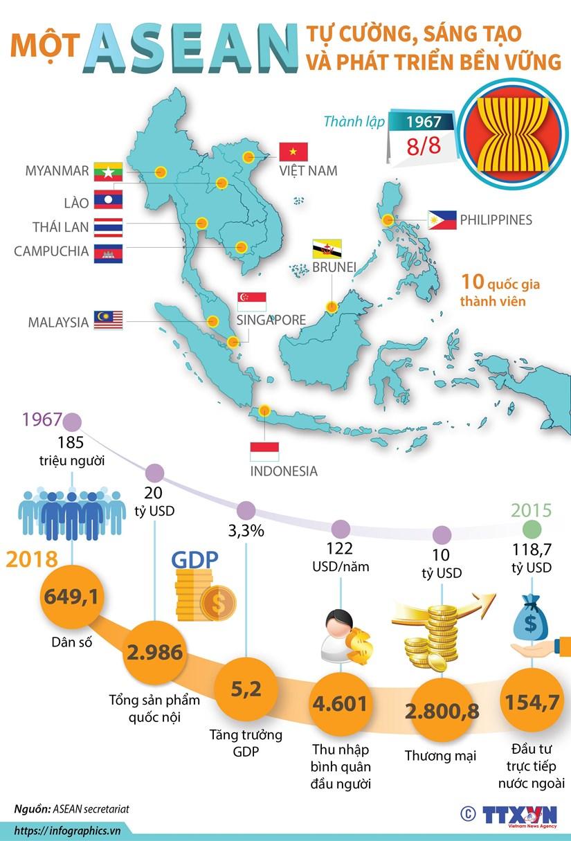 [Infographics] Mot ASEAN tu cuong, sang tao va phat trien ben vung hinh anh 1