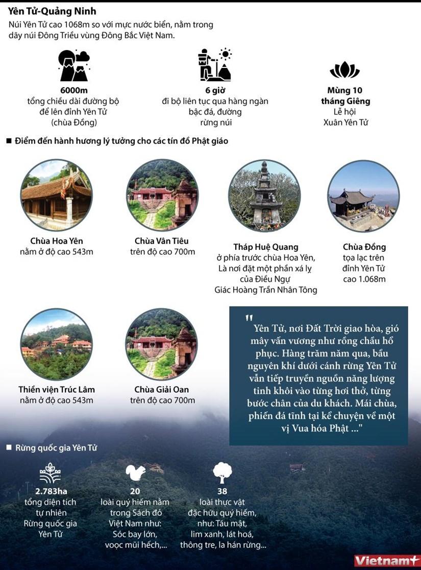 [Infographics] Kham pha vung dat Phat linh thieng Yen Tu hinh anh 1