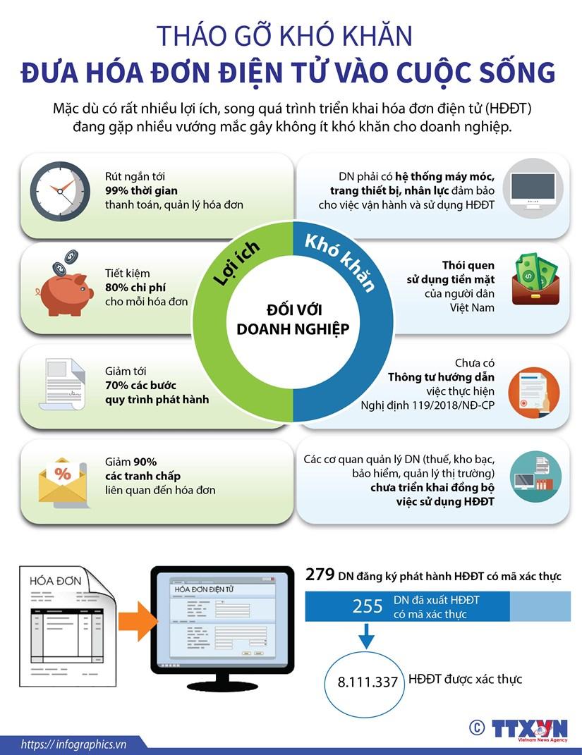 [Infographics] Thao go kho khan dua hoa don dien tu vao cuoc song hinh anh 1
