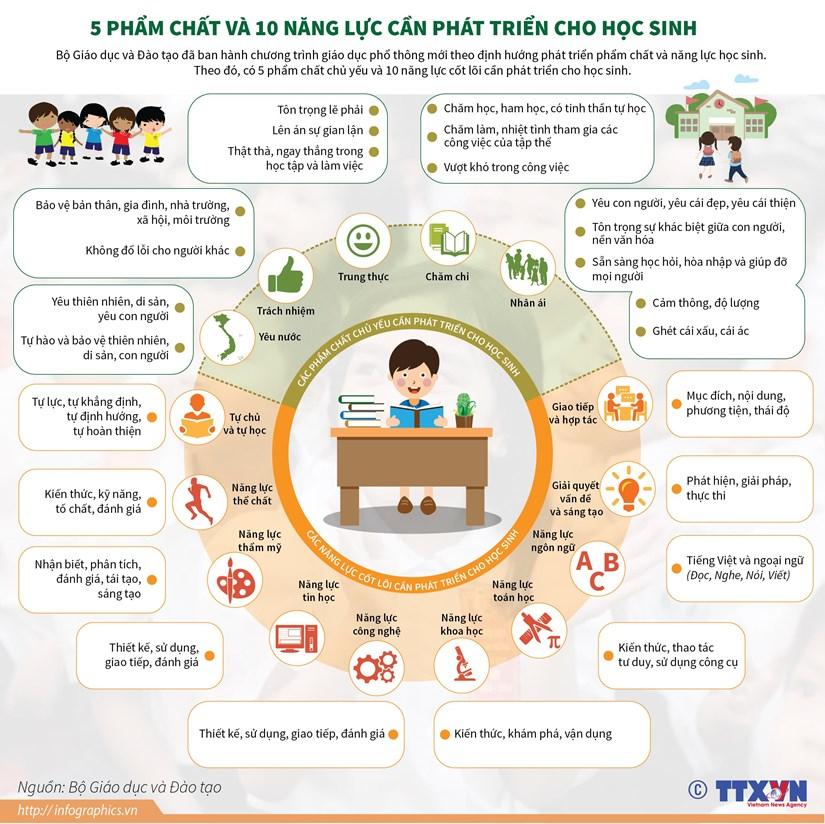 [Infographics] 5 pham chat va 10 nang luc can phat trien cho hoc sinh hinh anh 1