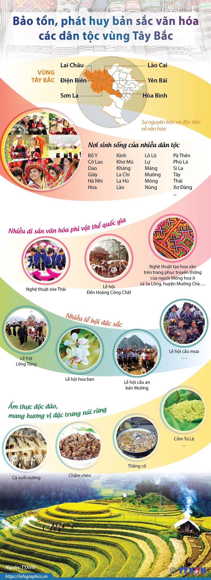[Infographics] Bao ton, phat huy ban sac van hoa cac dan toc Tay Bac hinh anh 1