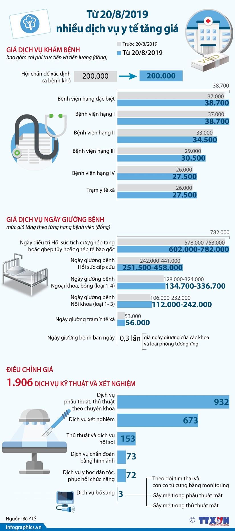 [Infographics] Nhieu dich vu y te bat dau tang gia tu ngay 20/8 hinh anh 1