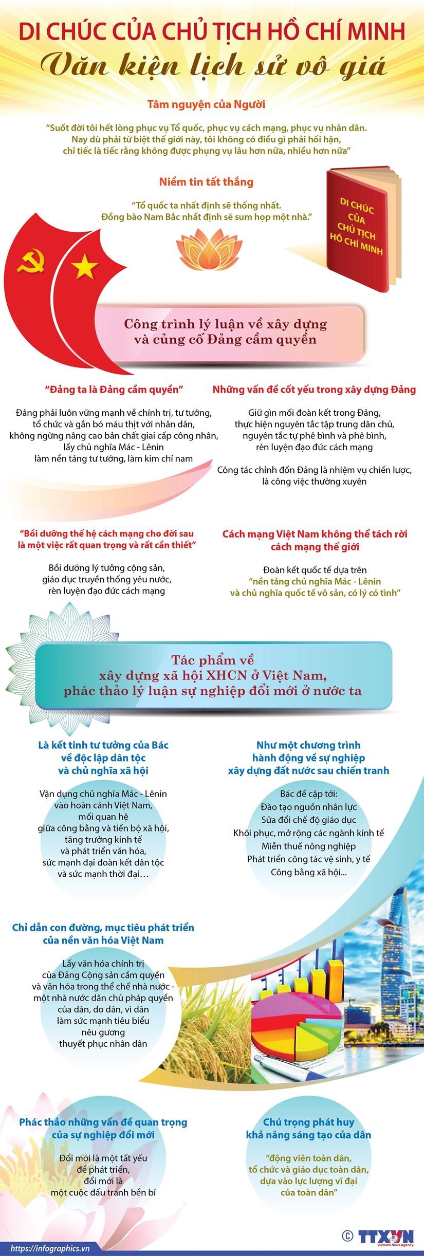 [Infographics] Di chuc Chu tich Ho Chi Minh - Van kien lich su vo gia hinh anh 1
