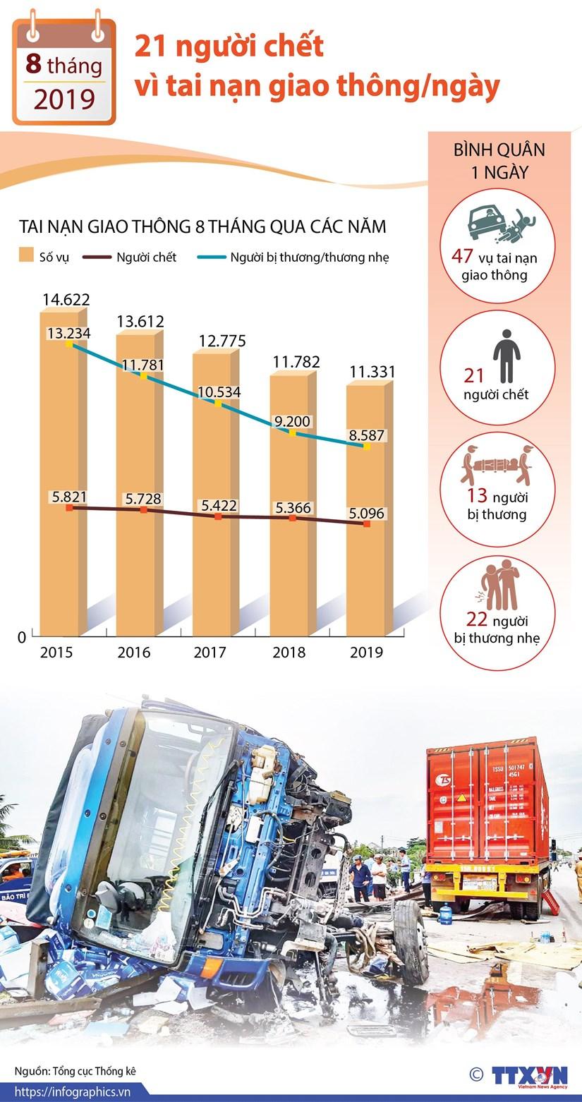 [Infographics] 21 người tử vong do tai nạn giao thông mỗi ngày
