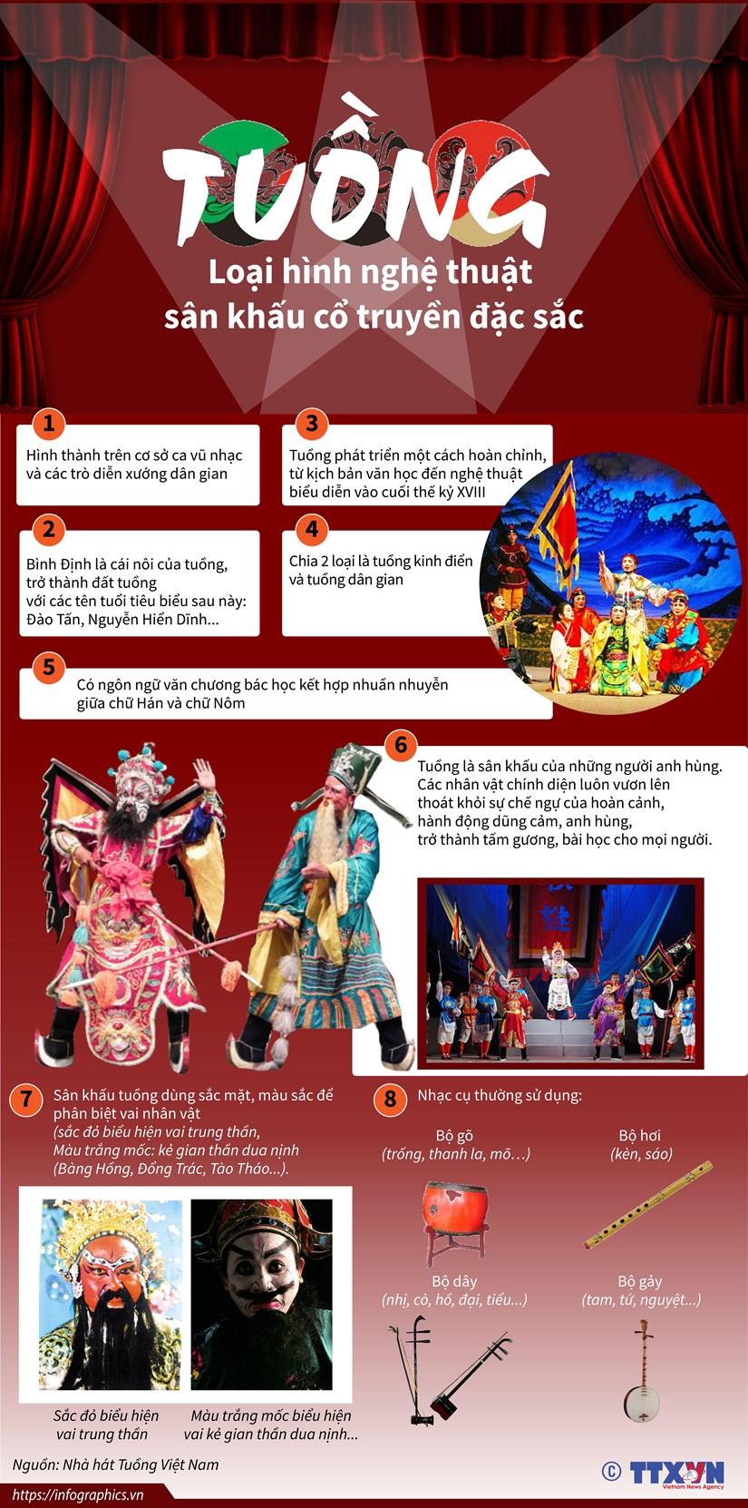 [Infographics] Tuồng - Loại hình nghệ thuật sân khấu cổ truyền đặc sắc