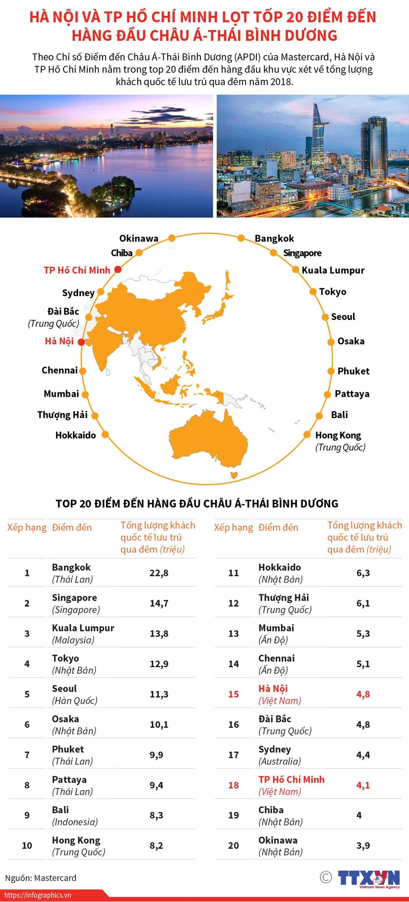 [Infographics] Ha Noi, TP.HCM lot top 20 diem den hang dau chau A-TBD hinh anh 1