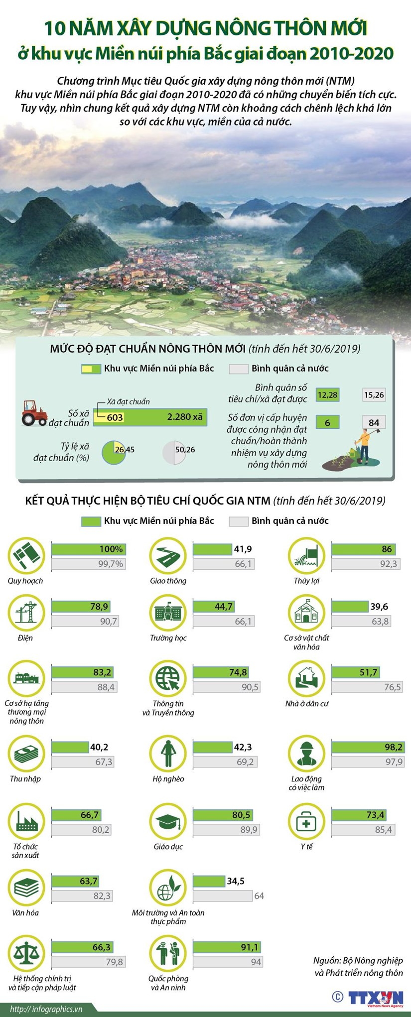 [Infographics] 10 nam xay dung nong thon moi o vung mien nui phia Bac hinh anh 1